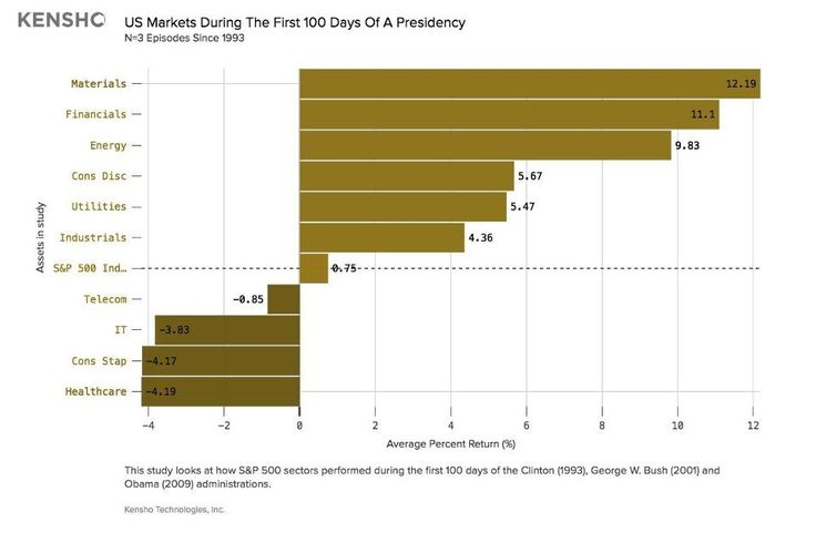 Stock market returns for President-elect Donald Trump's first 100 days in office. (Courtesy of Kensho)