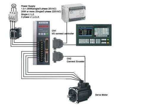 Servo motorlarda en çok kullanılan haberleşme PULSE/DIR şeklindedir. Frekans vererek 5 Voltluk düz akım 0 volta çekilip pulse atışı sağlanır.