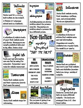 Non-Fiction Genre Poster for Reader's Notebook