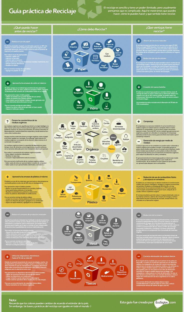 Guía de reciclado de basura #infografia #infographic #medioambiente