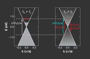 Viewpoint: Stimulated Near-Infrared Light Emission in Graphene  The electronic properties of graphene allow a population inversion to be established within the duration of a 35-femtosecond light pulse.  Published April 16, 2012  |  Physics 5, 43 (2012)  |  DOI: 10.1103/Physics.5.43 | PDF (free)