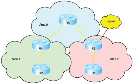 CCNP Route Notes OSPF OSPF Overview OSPF is an open-standard, classless routing protocol that converges quickly and uses cost as a metric. (Cisco IOS automatically associates cost with bandwidth.) OSPF is a link-state routing protocol and uses Dijkstra's Shortest Path First (SPF) algorithm to determine its best path to each network. The first responsibility of …