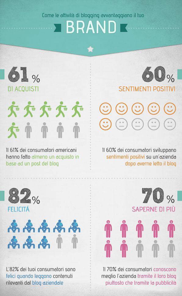 Perché è importante creare un #blog? I vantaggi di avere un #blog allacciato al tuo #sitoweb! - #infografica #1Minutesite