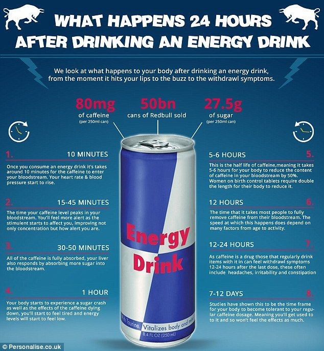 This new infographic by Peronalise.co.uk looks at what happens to your body after drinking an energy drink