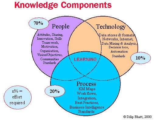 assignment knowledge management Information and knowledge management national scoping study report march  2003 prepared by local government association of tasmania and school of.