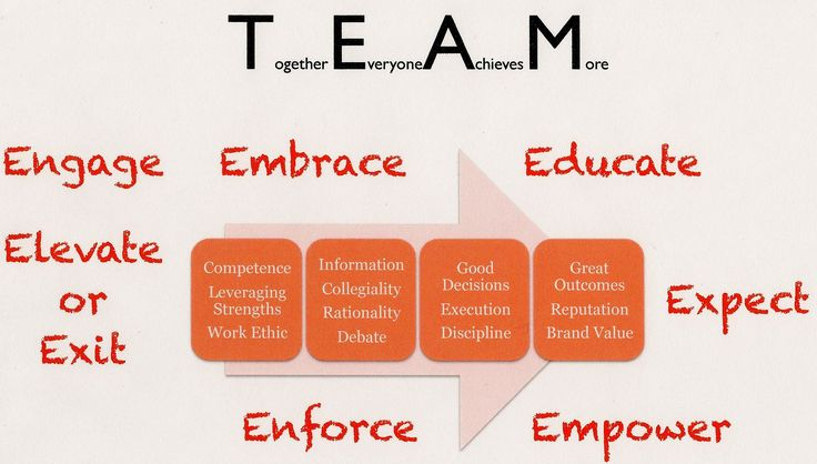 Team Building Quotes | Teamwork and the Issue of Managing ...