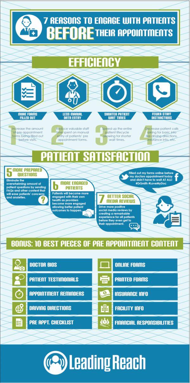 The nurse and patient engagement