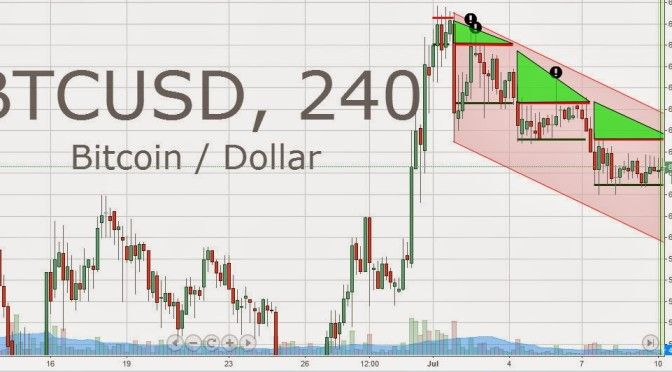butcusd chart price bitcoin prediction vs dollar symbol featured www.bitcoinprice.mobi