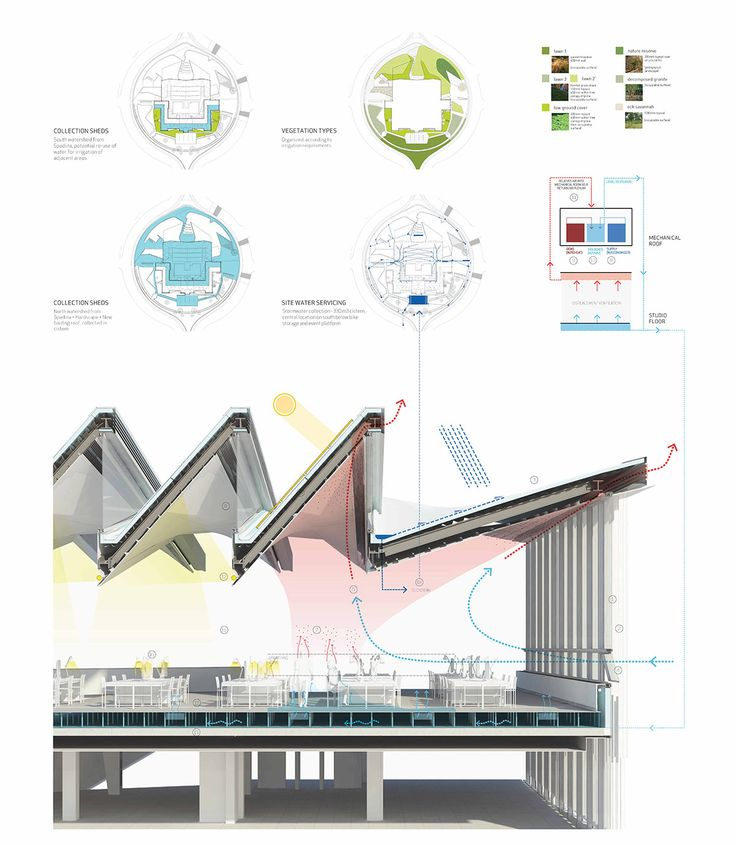 sustainable features | Daniels Faculty of Architecture, Landscape and Design, Toronto, Canada | by NADAAA | 2011-14