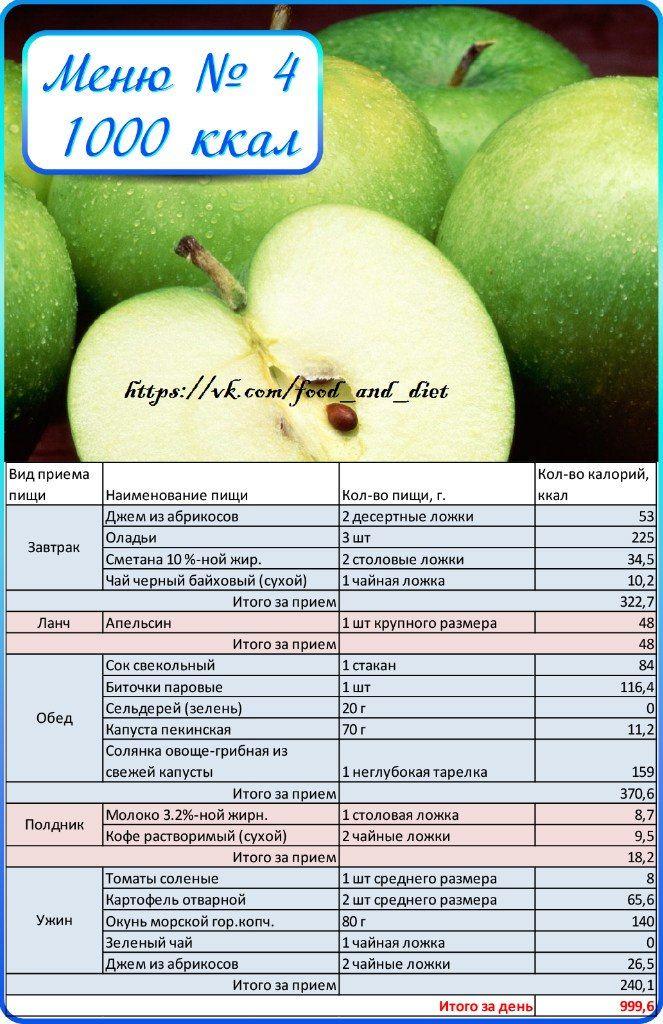 Пп рацион для похудения на 1000 калорий