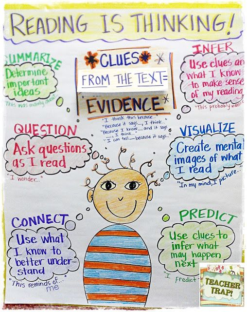 Anchor Chart for Reading is Thinking! This is designed for 3-5, but could easily be made into a chart for 2nd. For more anchor charts visit: https://www.pinterest.com/eclearning/kindergarten-anchor-charts/