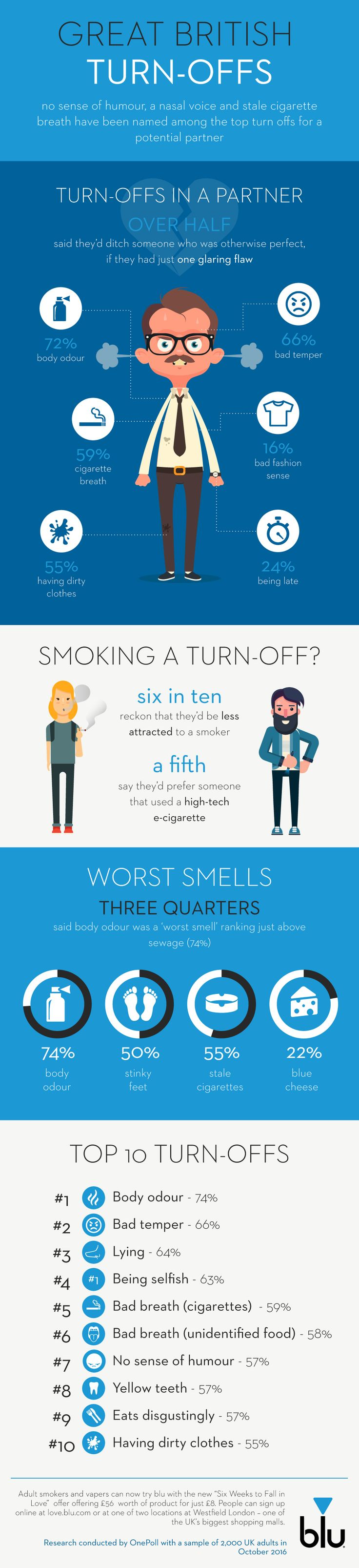 No sense of humour, a nasal voice and stale cigarette breath have been named among the top turn-offs for a potential partner #dating #smoking