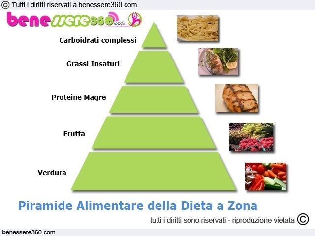 Dieta a zona: funziona? Effetti, menù di esempio e calcolo dei blocchi