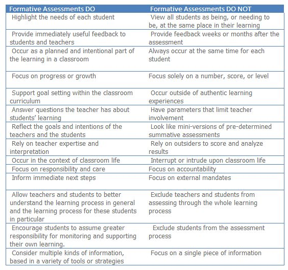 19 best Assessments images on Pinterest Formative assessment