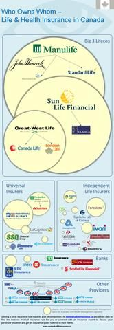 Canadian life insurance infographic who owns whom  No Medical Life Insurance will help you choose the best life insurance provider in Canada