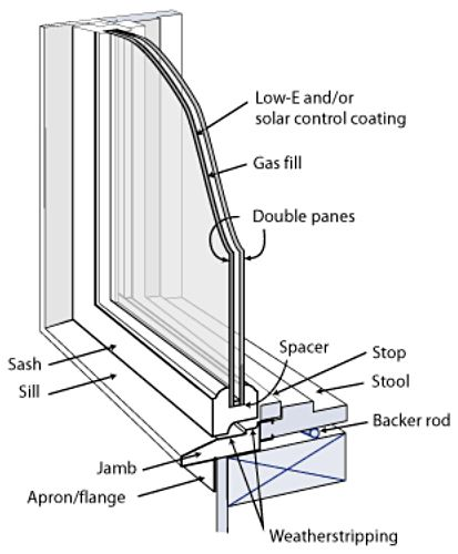 When it comes to energy efficient replacement windows for Energy efficient replacement windows