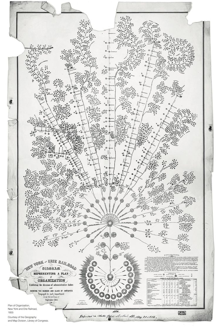 With this 1855 chart, Daniel McCallum, general superintendent of the New York and Erie Railroad, tried to define an organizational structure that would allow management of a business that was becoming unwieldy in its size. The document is generally recognized to be the first formal organizational chart.