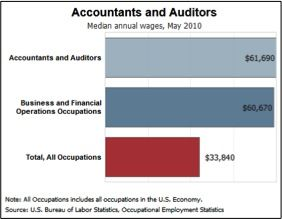 """#Career #article for accounting: """"Accounting - Make the Career Fun!"""" discusses how FBI and Hollywood need accountants. Also explains earn how to become an #accountant online from reputable schools."""