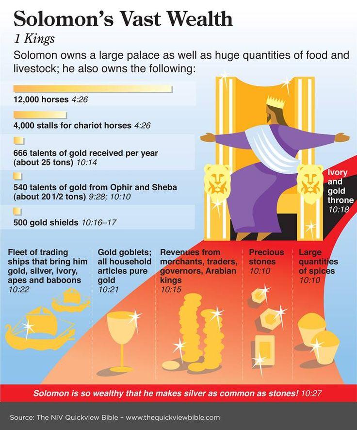 Solomon's vast wealth:  1 Kings