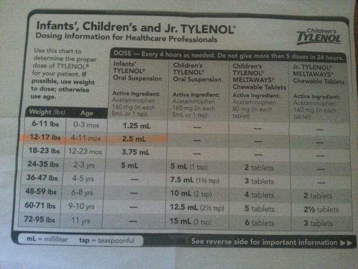 Tylenol dosages for kids