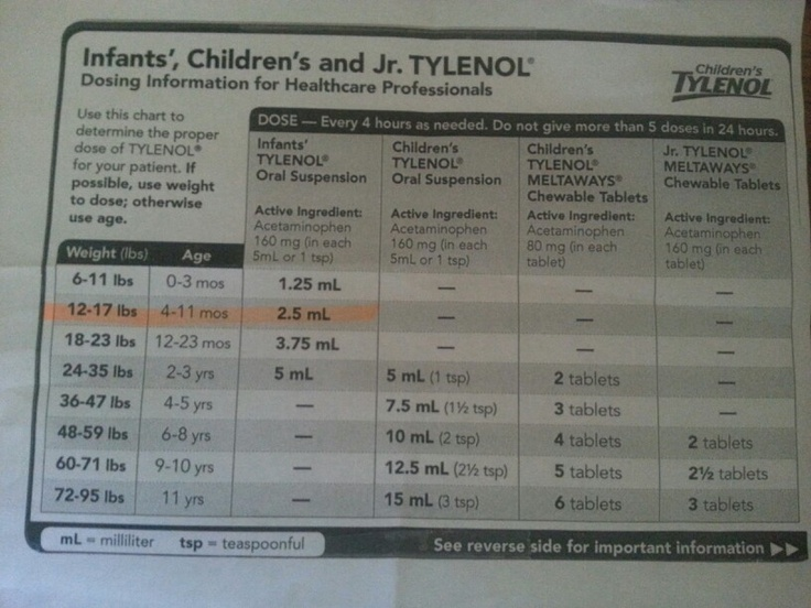 Tylenol dosages for kids