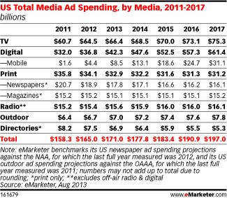 US Total Media Ad Spend Inches Up, Pushed by Digital