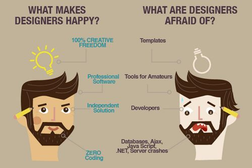 What makes web designers HAPPY?  To initiate a project on web design and development with NoeticSystems.com feel free to contact us.  E-mail Id : info@noeticsystems.co.in Telephone : +91 9890918210  Know more about web development: http://www.noeticsystems.co.in/web-development.html     #HappyWebDesigners #WebDevelopers #PHPwebDevelopment #DotNetWebDevelopment #NoeticSystems