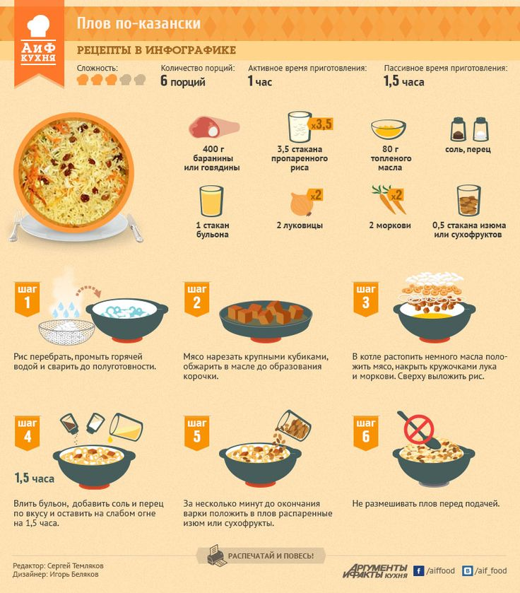 Инфографика о приготовлении плова. #edimdoma #infographics #cookery