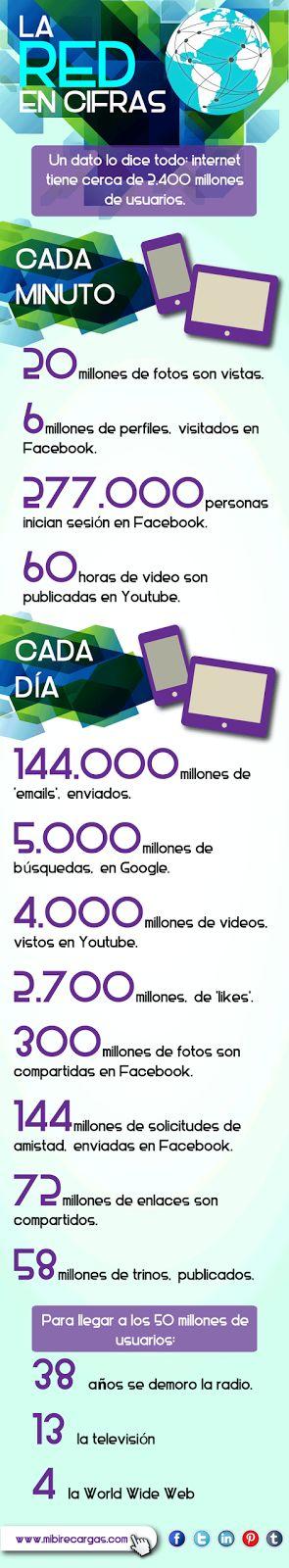 La red en cifras: Un dato lo dice todo! Conoce la importancia de la red y haz parte de ella, disfruta lo que más te gusta con mibi: Juegos, VoIP, Giftcards, Ewallet y mucho más. www.mibirecargas.com