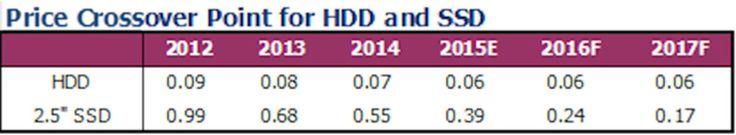 Lee Prepárate para actualizar: el precio por GB de los SSD ya es casi el mismo que los discos duros