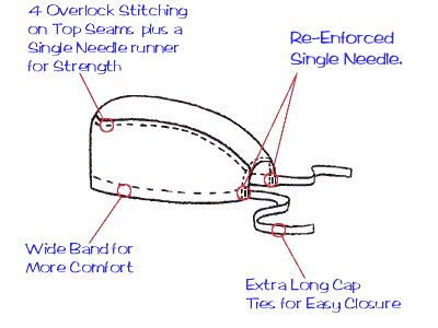 Surgical Cap Sewing Construction Image