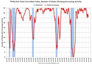 Philly Fed: State Coincident Indexes increased in 39 states in December.