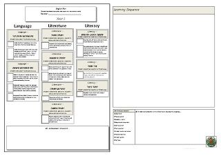 The Woodlands Hub: Australian Curriculum - Literature Planning Template