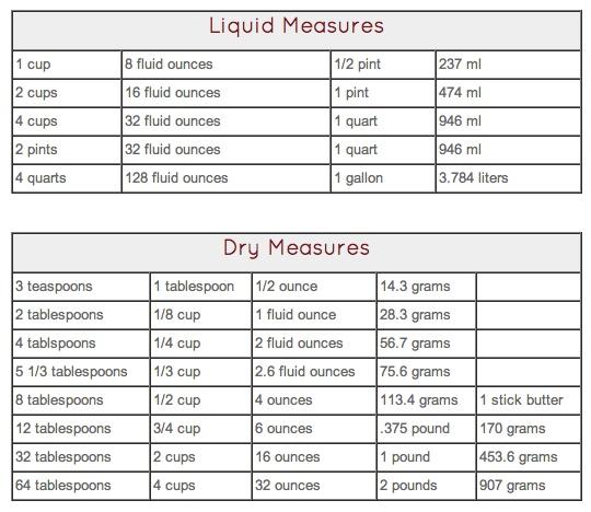 Conversion Liquid Chart Images - chart design for project - Liquid Measurements Chart