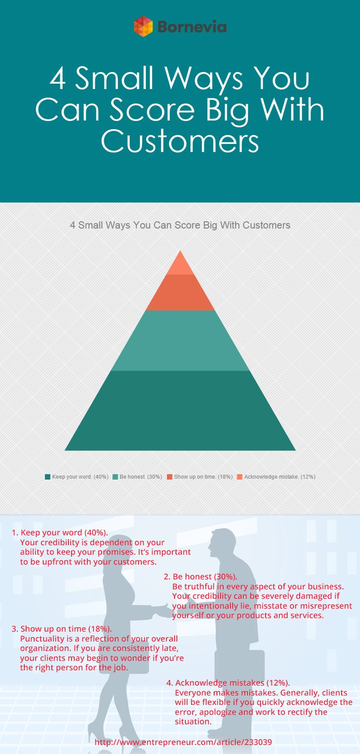 Follow these 4 ways to score big! #customer #customerserviceguide #smallways #customers #pyramid #infographics