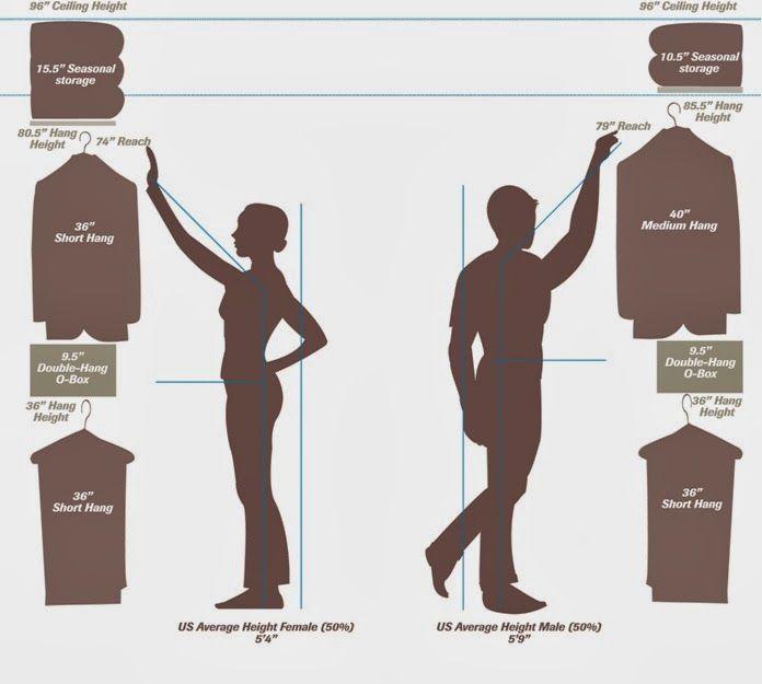 how to set up closets measurements