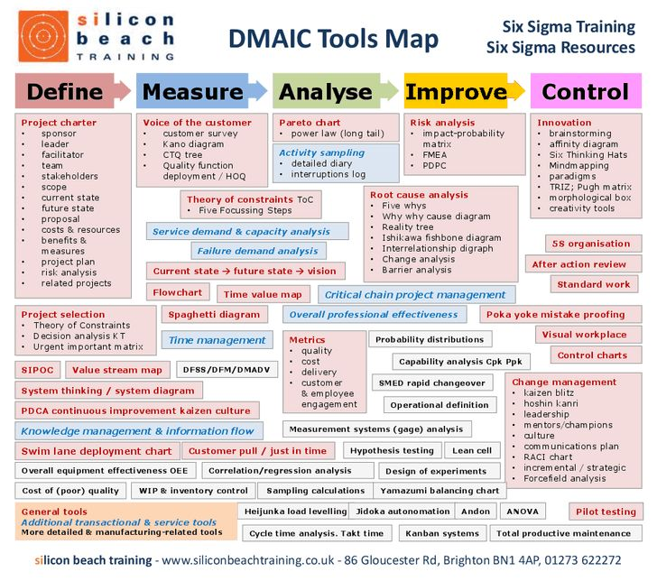 Six Sigma DMAIC Toops Map