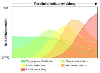 Maslowsche Bedürfnishierarchie – Wikipedia