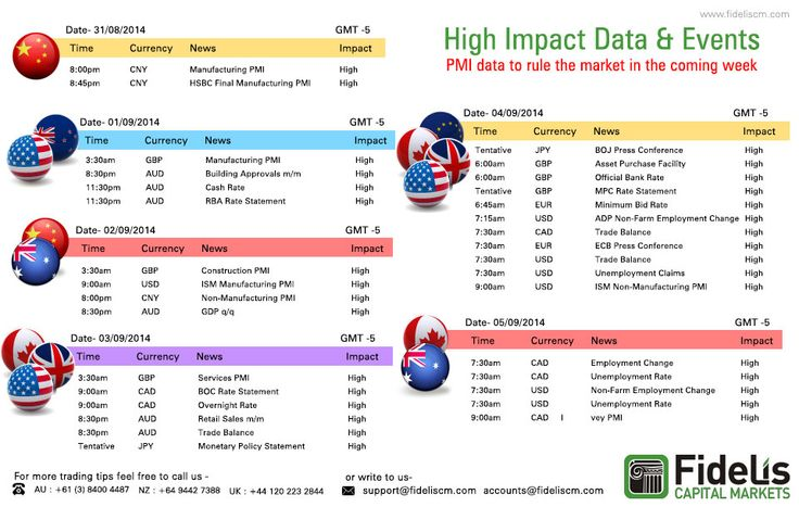 High impact data & impacts. To know more Click @ www.fideliscm.com