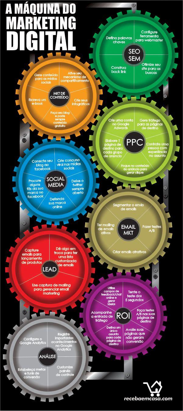 Infográfico de a Maquina do marketing digital e social.  Elaborando seu site com maior sucesso!