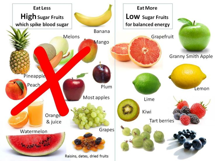 which fruits have high fructose and should be avoided or eaten in small amounts.