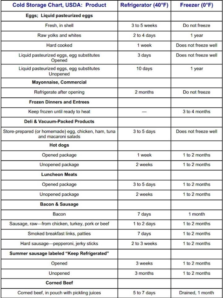 Cold Storage Food Safety Chart Page   Food Info Videos  Tips