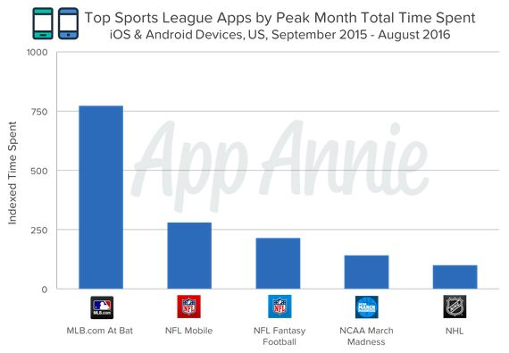 MLB.com's At Bat app tops list of best sports apps     - CNET  Ahh fall. Its the most wonderful time of the year for sports fans.  The four major North American pro sports leagues Major League Baseball the National Football League the National Basketball Association and the National Hockey League are all in action.   With so much to follow many fans now keep an eye on their favorite teams track stats and watch games through apps on their mobile devices. App-tracking firm App Annie gave CNET…