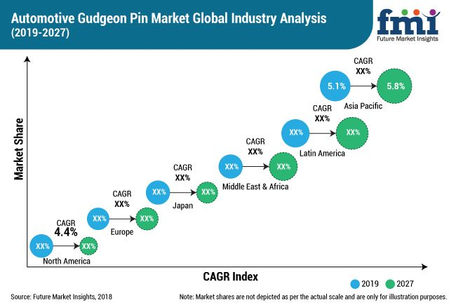 Gudgeon Pin Market Marketing Pins Marketing Analysis