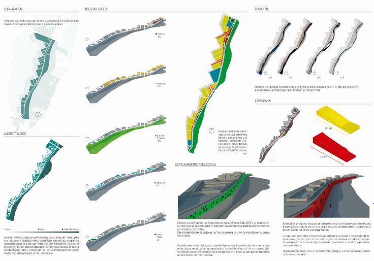 Analisis de contexto urbano fisico Diagramas y Mapeo Fisico y Virtual Estado actual del contexto Sector Malecon - Cúcuta Colombia