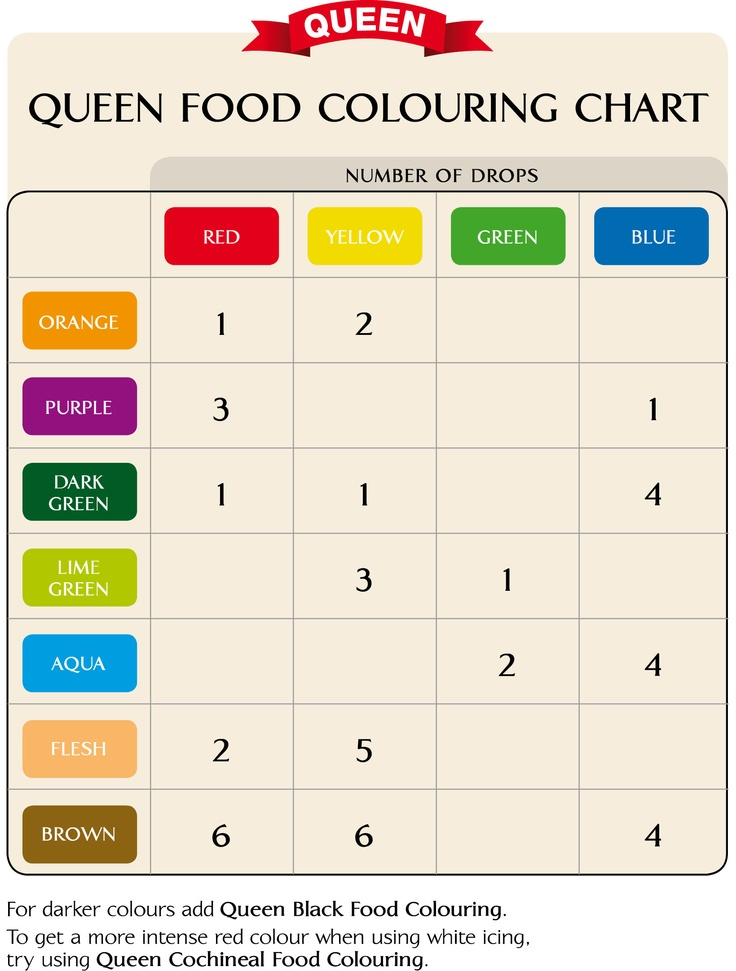 Food coloring chart recipes cake decorating