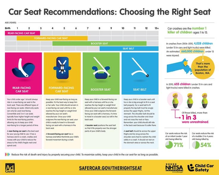 54 Best Car Safety Kids Images On Pinterest Kids Safety