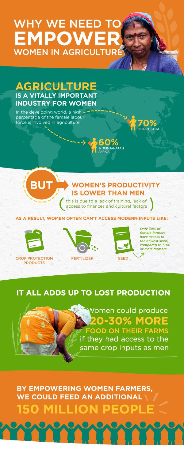 Why We Need to Empower Women in Agriculture. Infographic via CropLife International: