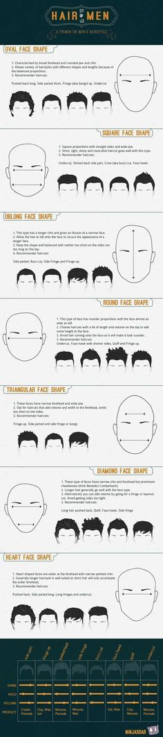 Men's Hairstyles for certain face shapes.
