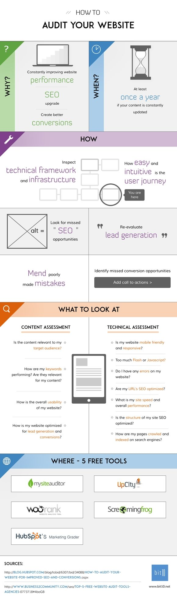 how to audit your website #infografia #infographic #marketing vía: bit10.net